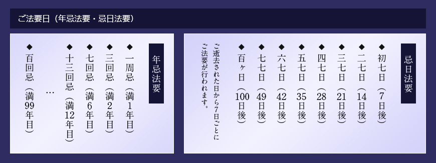 ご法要日(年忌法要・忌日法要)